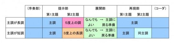 表:ベートーヴェン以降のソナタ形式