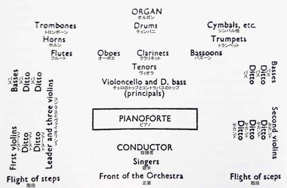 図1:ロンドン、フィルハーモニー協会オーケストラの楽器配置、1840年