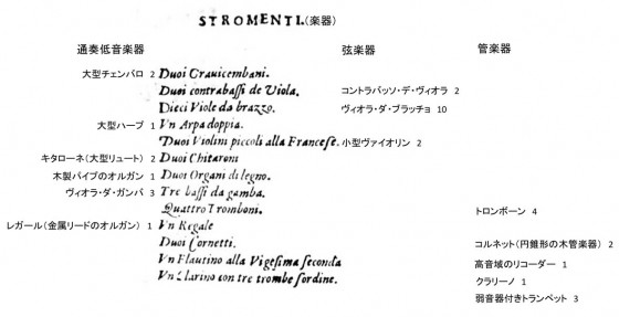 図1:モンテヴェルディ作曲オペラ《オルフェオ》の楽器リスト